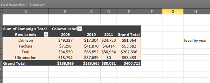 Pivot Table - Year & Level
