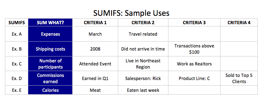 SUMIFS Examples