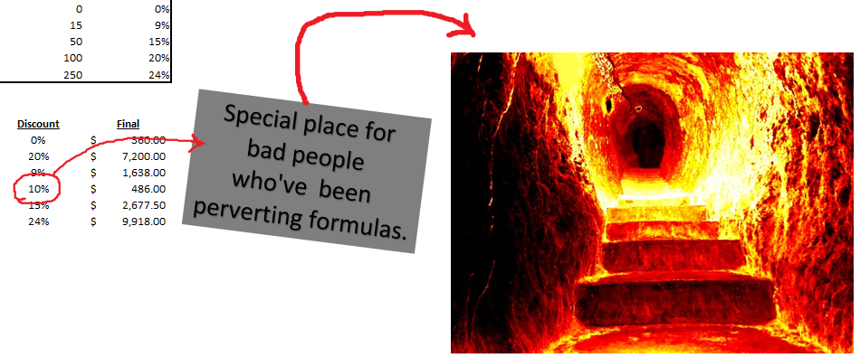 perverted formulas