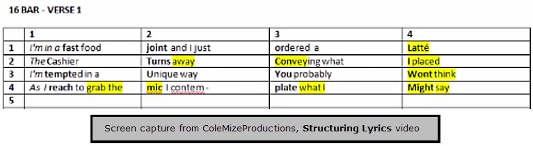 Structuring Lyrics